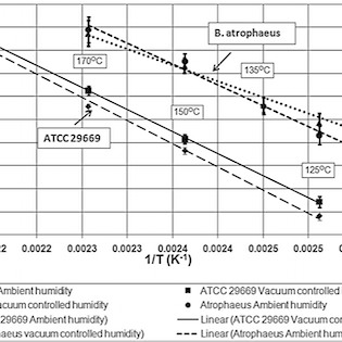 Determination of lethality rate constants and D-values for heat-resistant Bacillus spores ATCC 29669 exposed to dry heat from 125° C to 200° C.
